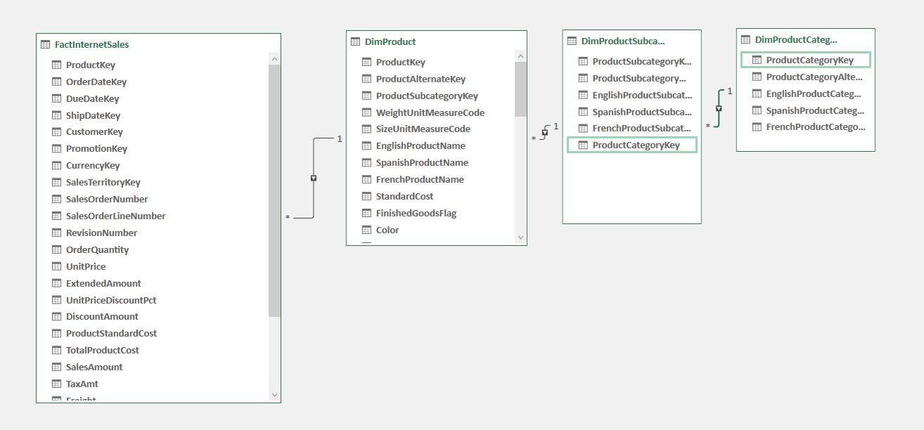 Creating Data Models in PowerPivot